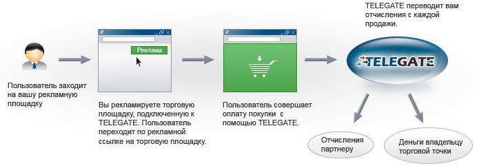 Программа схемы сайта